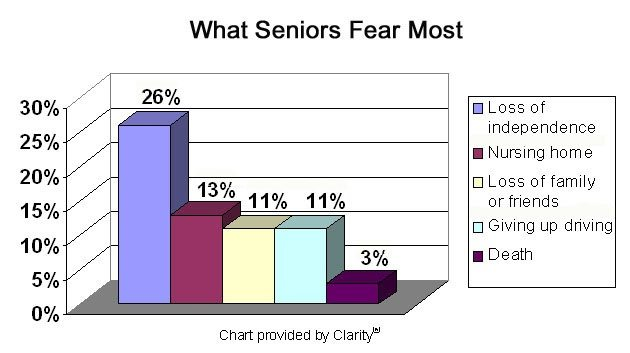 Top Five Fears of Aging